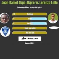 Jean-Daniel Akpa-Akpro vs Lorenzo Lollo h2h player stats