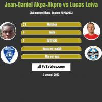 Jean-Daniel Akpa-Akpro vs Lucas Leiva h2h player stats