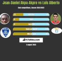 Jean-Daniel Akpa-Akpro vs Luis Alberto h2h player stats