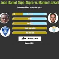 Jean-Daniel Akpa-Akpro vs Manuel Lazzari h2h player stats
