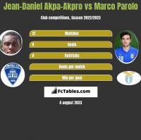 Jean-Daniel Akpa-Akpro vs Marco Parolo h2h player stats