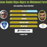 Jean-Daniel Akpa-Akpro vs Mohamed Fares h2h player stats