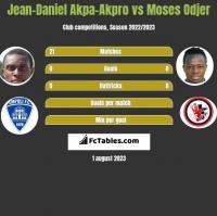 Jean-Daniel Akpa-Akpro vs Moses Odjer h2h player stats