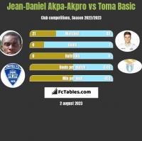 Jean-Daniel Akpa-Akpro vs Toma Basic h2h player stats