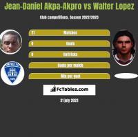 Jean-Daniel Akpa-Akpro vs Walter Lopez h2h player stats