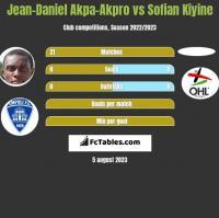 Jean-Daniel Akpa-Akpro vs Sofian Kiyine h2h player stats