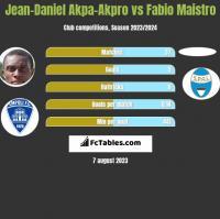 Jean-Daniel Akpa-Akpro vs Fabio Maistro h2h player stats
