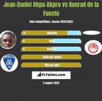 Jean-Daniel Akpa-Akpro vs Konrad de la Fuente h2h player stats