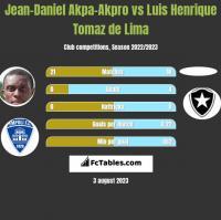 Jean-Daniel Akpa-Akpro vs Luis Henrique Tomaz de Lima h2h player stats