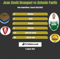 Jean-David Beauguel vs Antonin Fantis h2h player stats