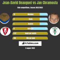 Jean-David Beauguel vs Jan Chramosta h2h player stats