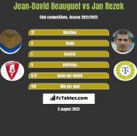 Jean-David Beauguel vs Jan Rezek h2h player stats