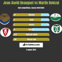 Jean-David Beauguel vs Martin Dolezal h2h player stats