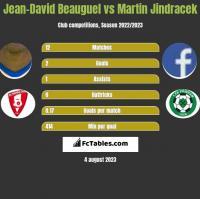 Jean-David Beauguel vs Martin Jindracek h2h player stats