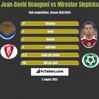 Jean-David Beauguel vs Miroslav Slepicka h2h player stats