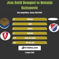 Jean-David Beauguel vs Nemanja Kuzmanovic h2h player stats