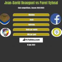 Jean-David Beauguel vs Pavel Vyhnal h2h player stats
