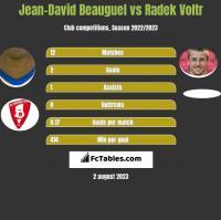 Jean-David Beauguel vs Radek Voltr h2h player stats