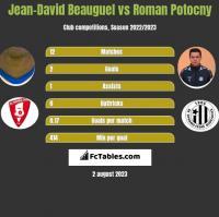 Jean-David Beauguel vs Roman Potocny h2h player stats