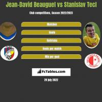 Jean-David Beauguel vs Stanislav Tecl h2h player stats