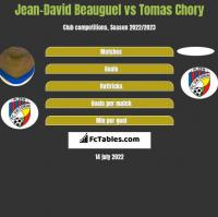 Jean-David Beauguel vs Tomas Chory h2h player stats