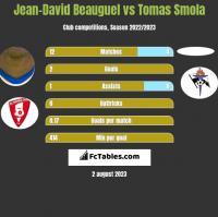 Jean-David Beauguel vs Tomas Smola h2h player stats