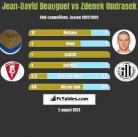 Jean-David Beauguel vs Zdenek Ondrasek h2h player stats
