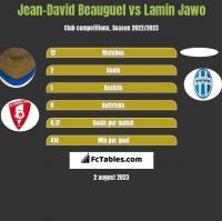 Jean-David Beauguel vs Lamin Jawo h2h player stats