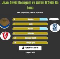 Jean-David Beauguel vs Adriel D'Avila Ba Loua h2h player stats