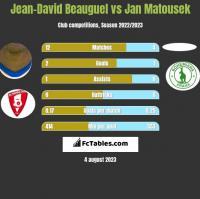 Jean-David Beauguel vs Jan Matousek h2h player stats