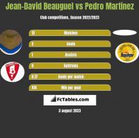 Jean-David Beauguel vs Pedro Martinez h2h player stats