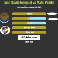 Jean-David Beauguel vs Matej Polidar h2h player stats