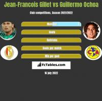 Jean-Francois Gillet vs Guillermo Ochoa h2h player stats