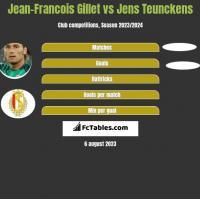 Jean-Francois Gillet vs Jens Teunckens h2h player stats