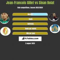 Jean-Francois Gillet vs Sinan Bolat h2h player stats