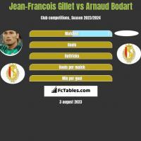 Jean-Francois Gillet vs Arnaud Bodart h2h player stats