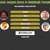 Jean-Jacques Gosso vs Abdulkadir Parmak h2h player stats