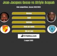 Jean-Jacques Gosso vs Afriyie Acquah h2h player stats