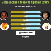 Jean-Jacques Gosso vs Alpaslan Ozturk h2h player stats