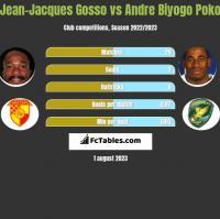 Jean-Jacques Gosso vs Andre Biyogo Poko h2h player stats
