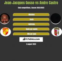 Jean-Jacques Gosso vs Andre Castro h2h player stats