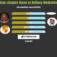 Jean-Jacques Gosso vs Anthony Nwakaeme h2h player stats
