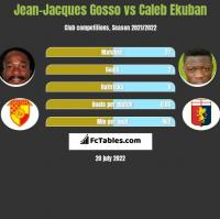 Jean-Jacques Gosso vs Caleb Ekuban h2h player stats