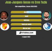 Jean-Jacques Gosso vs Eren Tozlu h2h player stats