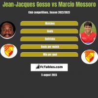 Jean-Jacques Gosso vs Marcio Mossoro h2h player stats