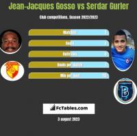 Jean-Jacques Gosso vs Serdar Gurler h2h player stats