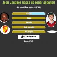 Jean-Jacques Gosso vs Soner Aydogdu h2h player stats