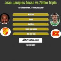 Jean-Jacques Gosso vs Zlatko Tripic h2h player stats