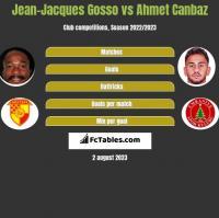 Jean-Jacques Gosso vs Ahmet Canbaz h2h player stats