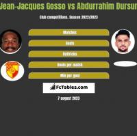 Jean-Jacques Gosso vs Abdurrahim Dursun h2h player stats